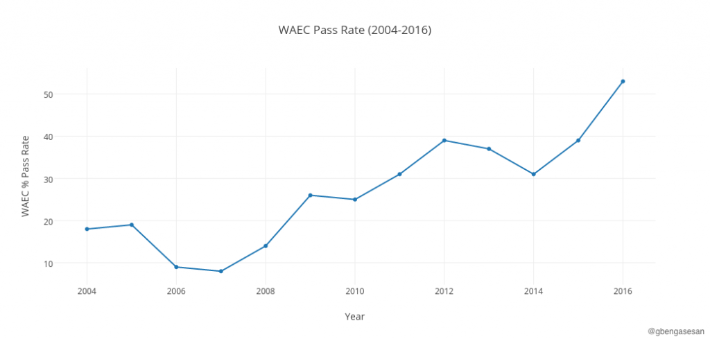 waec-pass-rate-2004-2016
